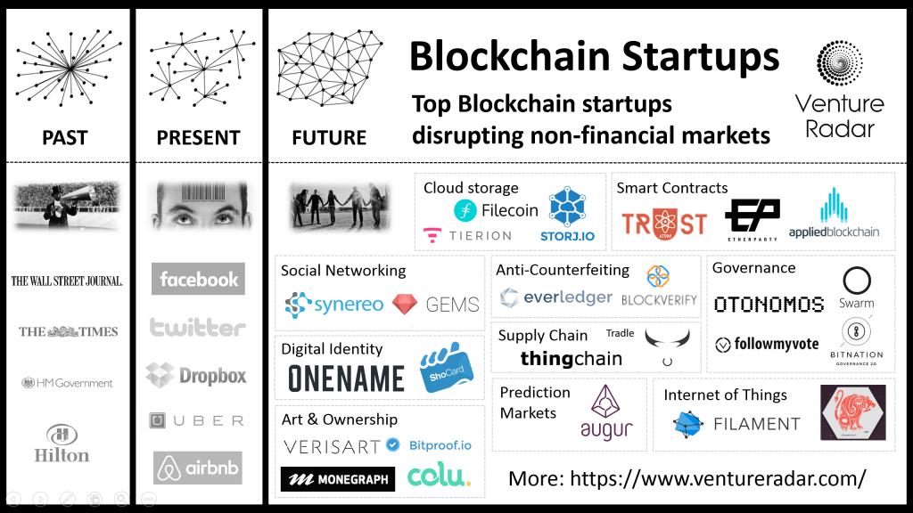 ambiti applicativi blockchain startup