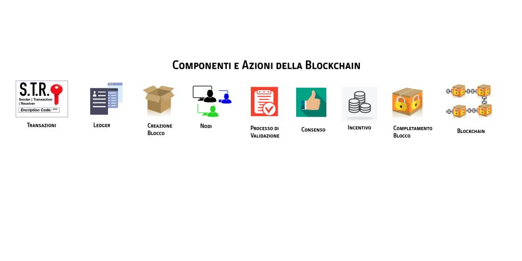 come sono diventato un milionario di bitcoin definizione di blockchain