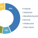 IDC: blockchain in Europa a 3,5 miliardi di € entro il 2022