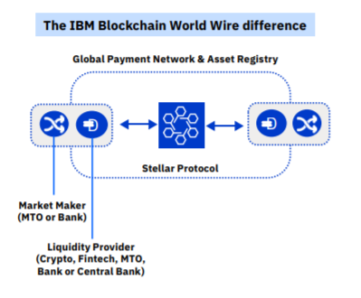 blockchain wire IBM 2
