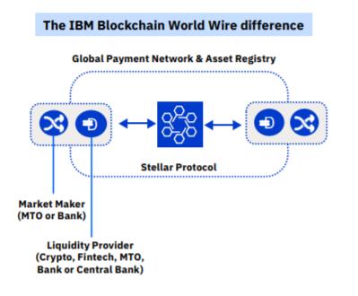 blockchain wire IBM 2