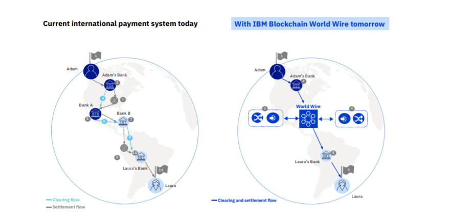 Blockchain World Wire IBM
