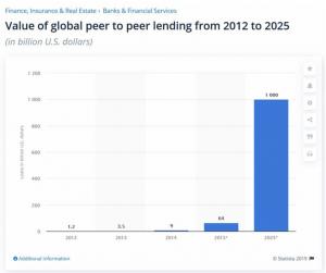 P2P lending: cos'è e le 6 migliori piattaforme per i prestiti online tra privati