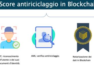 blockchain antiriciclaggio