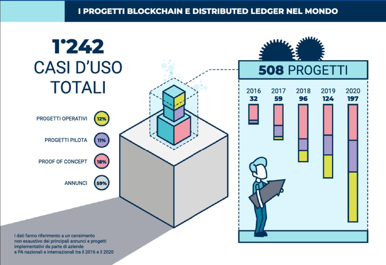 blockchain finanza decentralizzata