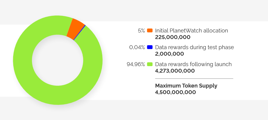Fonte: PlanetWatch - The White Paper