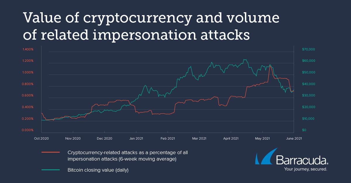 qual era il valore più alto bitcoin qué es seguro tan bitcoin commerciante